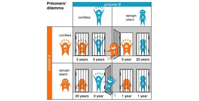 проблема заключенных