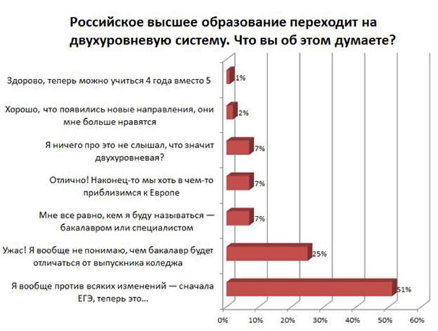 опрос студентов МГУ