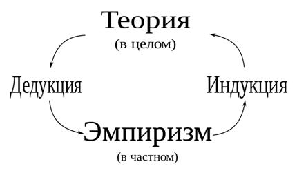 метод индукции и дедукции