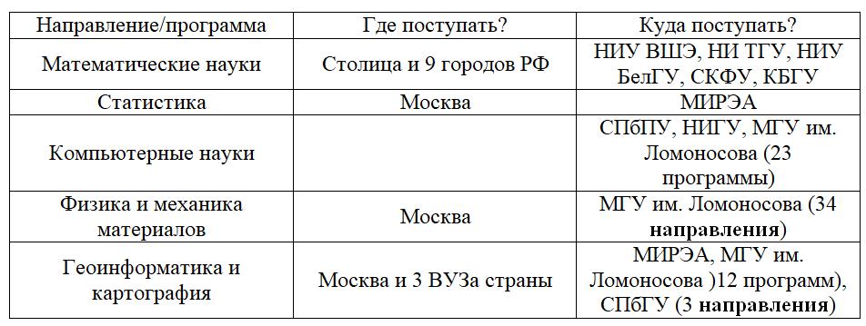 таблица стоимости обучения